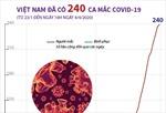 Việt Nam ghi nhận 240 ca mắc COVID-19