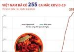 Việt Nam đã có 255 ca mắc COVID-19