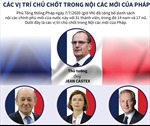 Công bố các vị trí chủ chốt trong Nội các mới của Pháp