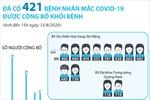 Đã có 421 bệnh nhân mắc COVID-19 được công bố khỏi bệnh