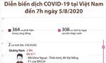 Diễn biến dịch COVID-19 tại Việt Nam đến ngày 5/8/2020
