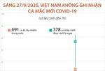 Sáng 27/9/2020, Việt Nam không ghi nhận ca mắc COVID-19 mới (tính đến 7h)