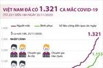 Việt Nam đã có 1.321 ca mắc COVID-19
