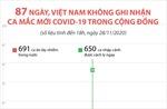 87 ngày, Việt Nam không ghi nhận ca mắc COVID-19 trong cộng đồng