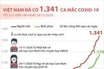 Việt Nam ghi nhận 1.341 ca mắc COVID-19