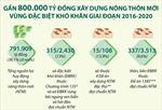 Gần 800.000 tỷ đồng xây dựng nông thôn mới vùng đặc biệt khó khăn