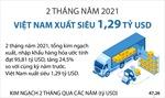 Hai tháng đầu năm 2021, Việt Nam xuất siêu 1,29 tỷ USD