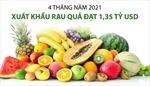 4 tháng năm 2021: Xuất khẩu rau quả đạt 1,35 tỷ USD