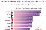 Các nước có tỷ lệ tiêm vaccine phòng COVID-19 cao tính đến ngày 12/5 (theo giờ Việt Nam)