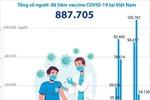 887.705 người được tiêm chủng vaccine COVID-19 tại Việt Nam qua các ngày