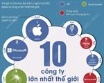 10 công ty lớn nhất thế giới (Tính tới ngày 21/6/2021)