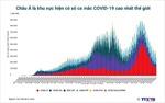 Châu Á là khu vực hiện có số ca mắc COVID-19 cao nhất thế giới