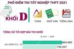 Phổ điểm thi tốt nghiệp THPT 2021 khối D