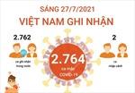 Sáng 27/7, Việt Nam ghi nhận 2.764 ca mắc COVID-19