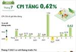 CPI tháng 7/2021 tăng 0,62%