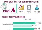 Phổ điểm thi tốt nghiệp THPT 2021 khối A