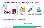 Phổ điểm thi tốt nghiệp THPT 2021 khối B