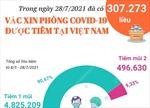 Hơn 307.200 liều vaccine phòng COVID-19 được tiêm trong ngày 28/7/2021