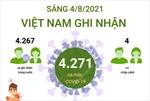 4.271 ca mắc COVID-19 trong sáng ngày 4/8/2021, TP Hồ Chí Minh có 2.365 ca