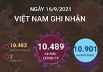 Ngày 16/9/2021, Việt Nam ghi nhận 10.489 ca mắc COVID-19