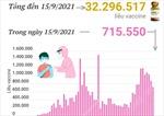 Hơn 32,2 triệu liều vaccine phòng COVID-19 đã được tiêm tại Việt Nam
