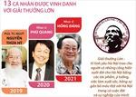 14 kỳ giải thưởng Bùi Xuân Phái - Vì tình yêu Hà Nội