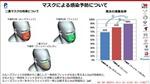 Siêu máy tính Nhật Bản chứng minh đeo hai khẩu trang không hiệu quả hơn một trước COVID-19