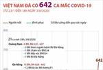 Việt Nam đã có 642 ca mắc COVID-19