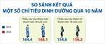 So sánh kết quả một số chỉ tiêu dinh dưỡng qua 10 năm