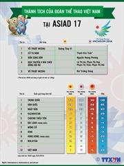Thành tích của đoàn thể thao Việt Nam tại ASIAD 17
