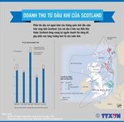 Doanh thu từ dầu khí của Scotland