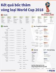 Kết quả bốc thăm vòng loại World Cup 2018