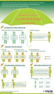 Những điểm mới của Luật Bảo hiểm xã hội từ năm 2016
