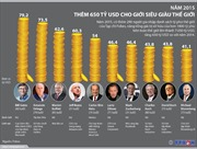 Năm 2015 tài sản giới siêu giàu tăng 650 tỷ USD