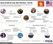 Quan hệ đối tác toàn diện Việt Nam - Hoa Kỳ