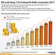 Đề xuất tăng 7,3% lương tối thiểu vùng năm 2017