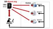Mã độc khó tấn công dịch vụ công trực tuyến cấp phường
