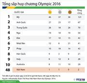 Bảng tổng sắp huy chương Olympic 2016