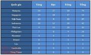 Bảng tổng sắp huy chương ngày 22/8: Việt Nam xô đổ nhiều kỷ lục SEA Games