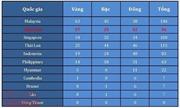 Bảng tổng sắp huy chương ngày 24/8: Điền kinh, bơi lội tỏa sáng, giúp Việt Nam củng cố vị trí thứ 2