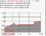 Chứng khoán 9/2: VN-Index lấy lại mốc 1.000 điểm