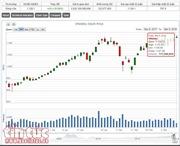 Thị trường chứng khoán vẫn đảo chiều dù nhóm cổ phiếu tài chính – ngân hàng nâng đỡ