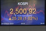 Thượng đỉnh liên Triều 2018: Thị trường chứng khoán Seoul tăng cao