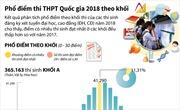 Phổ điểm thi Trung học Phổ thông quốc gia 2018 theo khối