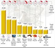 9 nhóm hàng chiếm hơn 70% tổng giá trị xuất khẩu cả nước