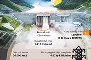 Thủy điện Lai Châu thuộc danh mục công trình quan trọng liên quan đến an ninh quốc gia