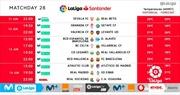 La Liga chính thức công bố lịch đấu, đá liên tục từ 11 - 18/6