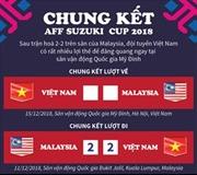 AFF Cup 2018: Việt Nam giành lợi thế trước Malaysia sau chung kết lượt đi