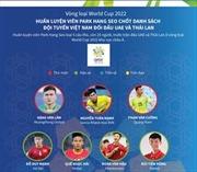 HLV Park Hang Seo chốt danh sách đội tuyển Việt Nam đối đầu UAE và Thái Lan