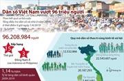 Dân số Việt Nam vượt 96 triệu người